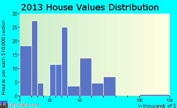 Western home values distribution