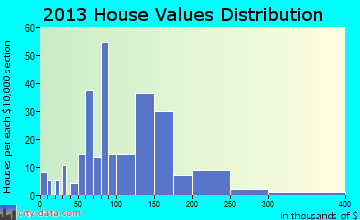 Weeping Water home values distribution