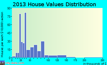 Wauneta home values distribution