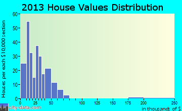 Walthill home values distribution