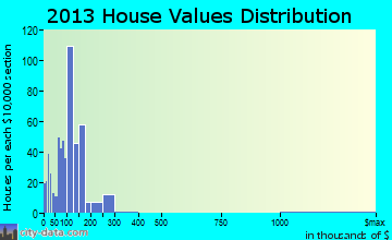 Pottsville home values distribution