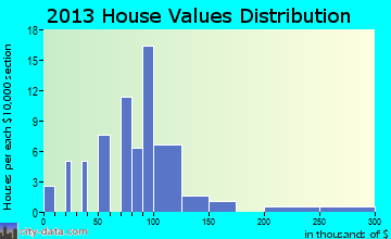 Trumbull home values distribution