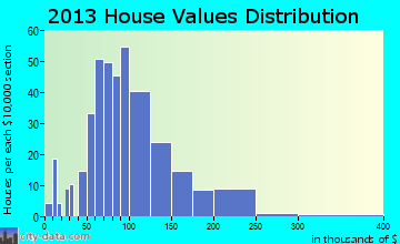 Tekamah home values distribution