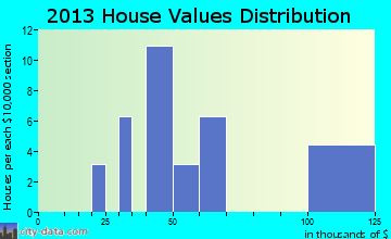Tarnov home values distribution