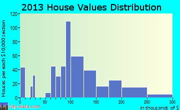 Syracuse home values distribution
