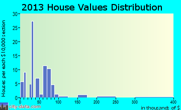Sumner home values distribution