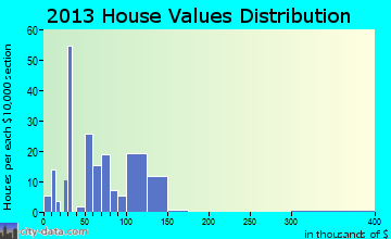 Prattsville home values distribution