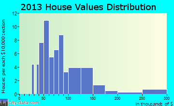 Staplehurst home values distribution