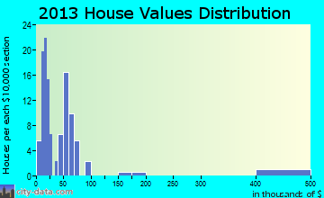Springview home values distribution