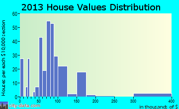 Falkville home values distribution