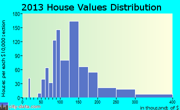 Prairie Grove home values distribution