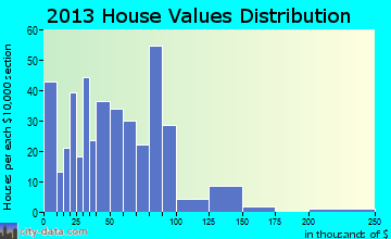 Scribner home values distribution