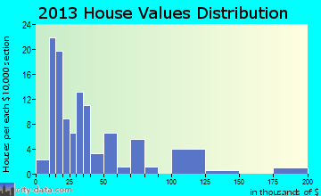 Rulo home values distribution