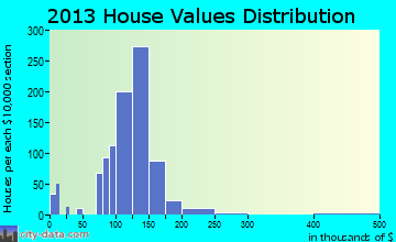 Ralston home values distribution