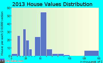 Ravenden home values distribution