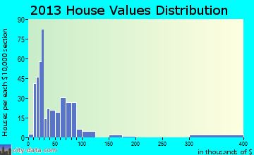 Pawnee City home values distribution