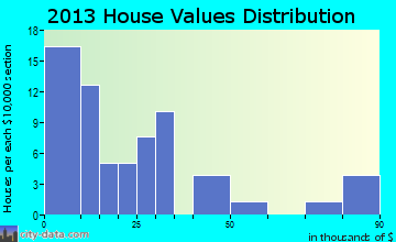 Ohiowa home values distribution