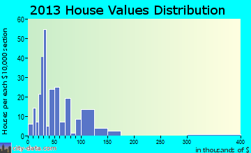 Newman Grove home values distribution