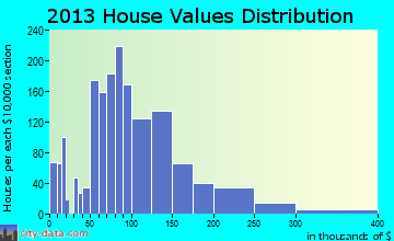 Nebraska City home values distribution