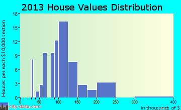 Murdock home values distribution