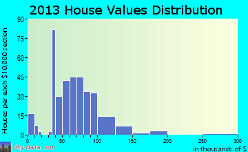 Morrill home values distribution