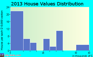 Merriman home values distribution