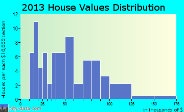 Marquette home values distribution