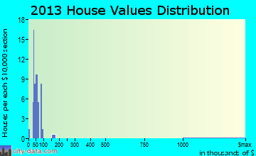 Cody home values distribution