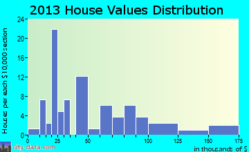 Rondo home values distribution