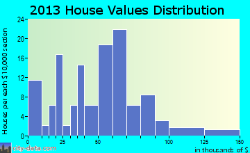 Clarks home values distribution