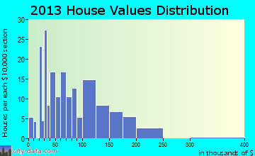 Callaway home values distribution