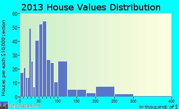 Burwell home values distribution
