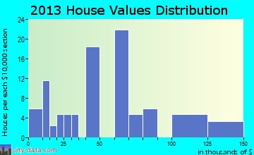 Rosston home values distribution