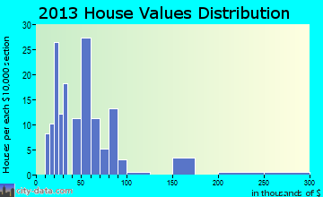 Bruning home values distribution