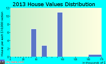 Rudy home values distribution
