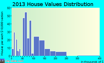 Blue Hill home values distribution
