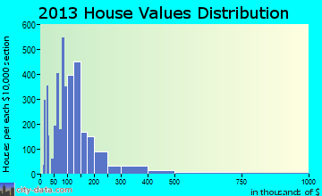 Russellville home values distribution