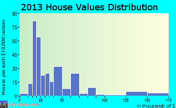 Beaver City home values distribution