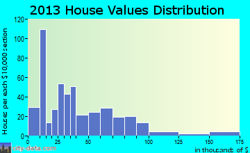 Bassett home values distribution