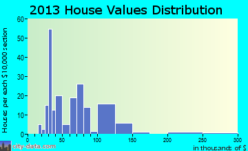 Bancroft home values distribution