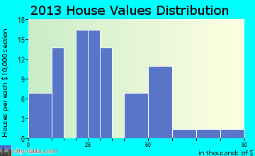 Anselmo home values distribution