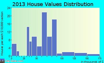 Allen home values distribution