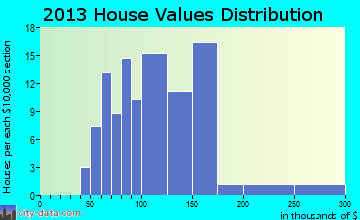 Firth home values distribution