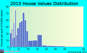 Kimball home values distribution