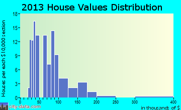 Johnson home values distribution