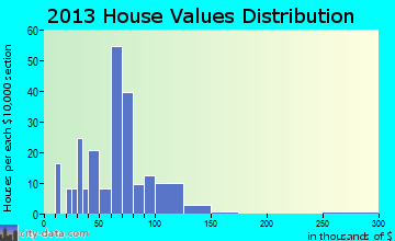 Hildreth home values distribution