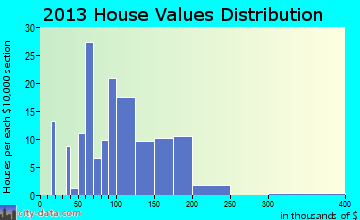 Hershey home values distribution