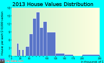 Herman home values distribution