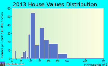 Hickman home values distribution