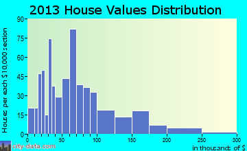 Hebron home values distribution